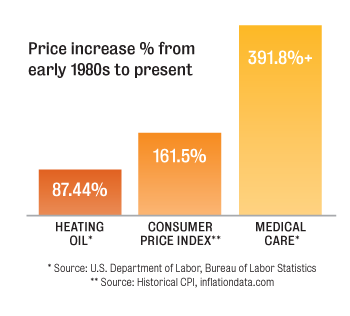 Heating Oil Price Increase Comparison Graph