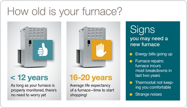 How old is your furnace?